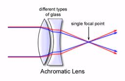 Achromatic doublet lenses have significantly better optical performance than singlet lenses in visible imaging and laser beam manipulation applications. Image courtesy Globalspec.com