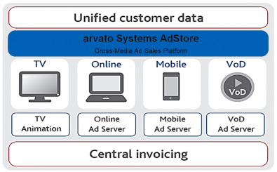 AdStore manages the complex process of ad-sales across multiple platforms and media.