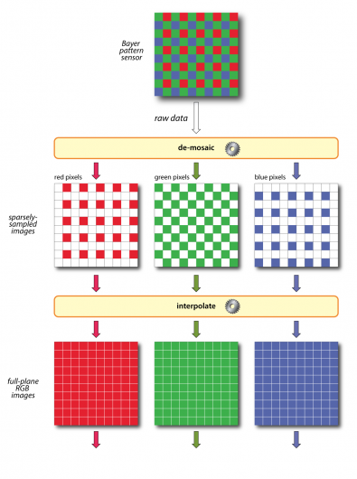 Demosaicing or deBayering converts the raw sensor data to full plane RGB images.