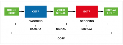 Figure 2 – The HDR workflow follows this model to help describe the interaction of the various stages. OETF is optical electrical transfer function (camera to video signal), EOTF is the electrical to optical transfer function (video signal to display) and the OOTF is the optical to optical transfer function, that is, the behavior of the whole system.