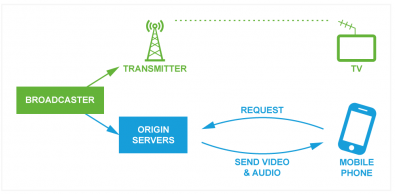 Figure 1 – In traditional broadcasting the transmitter continually streams video and audio to the home viewer as the television is a passive receiver. For OTT, devices using Web technology, such as mobile phones, notepads and smart TVs, all request segments of data from the origin server (via the edge server), therefore the viewers device must initiate the request for video and audio streams.