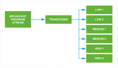 Figure 2 – each broadcast service is transcoded to provide multiple bit-rate streams resulting in six more video and audio streams for DASH and HLS type services. If this is streamed over the internet, additional data is unnecessarily streamed resulting in inefficient use of the internet and potential congestion. To avoid this, the transcoding function is placed at the edge servers.