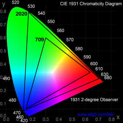 Figure 3 – Although color is traditionally represented using the CIE color gamut, this is a diagonal slice of the cuboid representation. The cube contains the luminance information and demonstrates how changing the luminance without reference to the chrominance can cause out of gamut errors. Image supplied by Telestream.