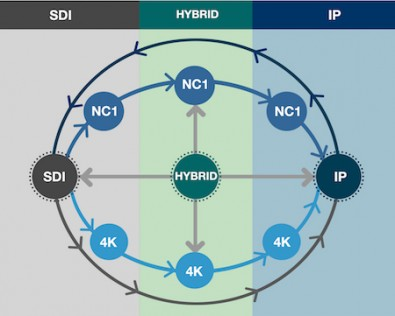 NewTek's NC1 Studio I/O IP can get you from compressed to uncompressed IP.