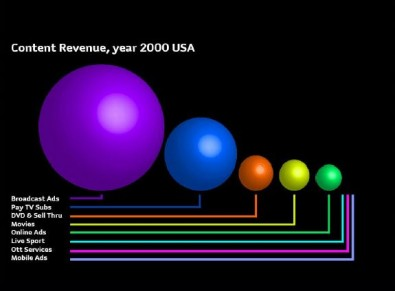 This diagram illustrates relative revenue from six types of delivery services. Broadcast was king. Note that mobile, OTT and live sports (PPV) have negligible revenue. Image Rethink Technology<br /><br />