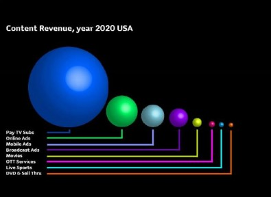 By 2020, increasing amounts of revenue will be claimed by mobile services. Broadcasters will need to aggressively complete with these players. Image: Rethink Technology<br />