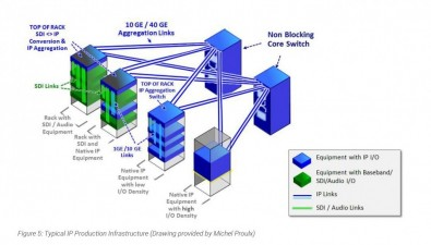 Figure 5: Typical IP Production Infrastructure (Drawing provided by Michel Proulx). Click to enlarge.