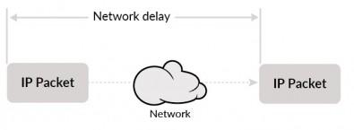 Network delay