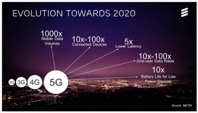 Ericsson forecasts that by 2023 increased consumption of ever higher resolution video on mobile devices will drive mobile traffic towards 110 Exabytes a month and 5G subscriptions could simultaneously reach one billion. Click to enlarge. Image: Ericsson.