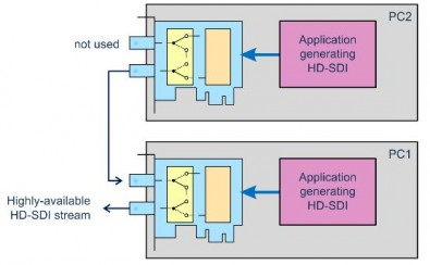For hardware backup, an automatic watchdog-controlled bypass relay can switch to a second DTA-2175 running on a separate PC.