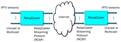 The GMIT RelayCaster allows the public internet to be used for high-quality IP broadcast circuits.