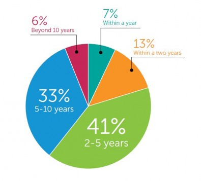 """Transition to IP timeline. Ninety-four of survey takers put a decade-long cap on the duration of the transition to IP. This reflects widely held assumptions that media companies will transition, not in lockstep, but in accordance with numerous company-specific factors over a window of time consistent with most major technology evolutions and in line with traditional technology refresh cycles. Source: Imagine Communications, """"2016 Focus Forward Technology Trends Report""""."""
