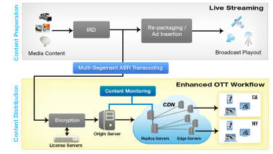Figure 2. Monitoring for live streams in an OTT workflow. Click to enlarge