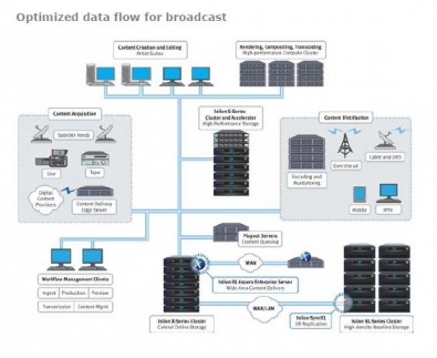 Diagram illustrates a typical broadcast workflow using Isilon technology. A modern storage platform allows users to adapt available storage to project needs—all without the complexity of becoming a storage infrastructure expert.