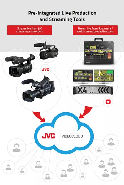 The JVC VIDEOCLOUD service delivers content using the Akamai content delivery network.