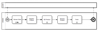 In this example workflow, all events go as planned and there are no exceptions.