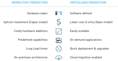 Comparison of the traditional production tiers with that of an IP-cloud-enabled, software-centric solution. The result is a highly flexible platform. Click to enlarge.