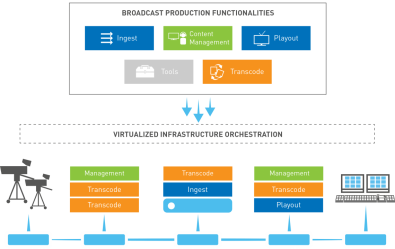 Traditional, stand-alone-production tasks can be virtualized, creating a flexible production platform that easily sizes to needs. Click to enlarge.