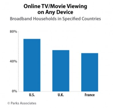 OTT video usage in Western Europe is continuing to expand, with 55% of U.K. broadband households and 51% in France watching TV programming and movies online. This compares to 70% in the U.S., according to Parks Associates.