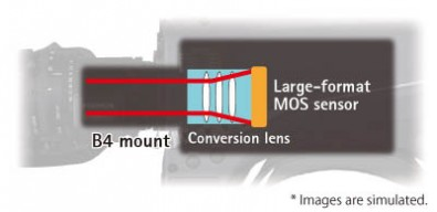 The Panasonic UC3000 uses a relay lens and single sensor