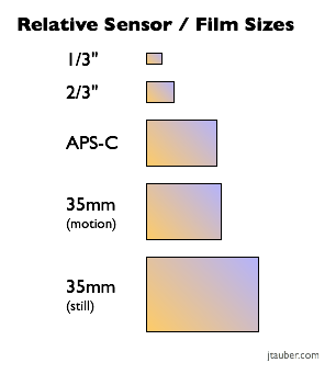 """Still cameras often rated by the number of pixels. """"Mine has more than yours."""" That aspect alone does not adequately describe the resulting image quality and the same goes for video lenses. Sensor pixel count is but one factor to consider. Sensor size is an equally important factor. (Image courtesy jtauber.com.)"""