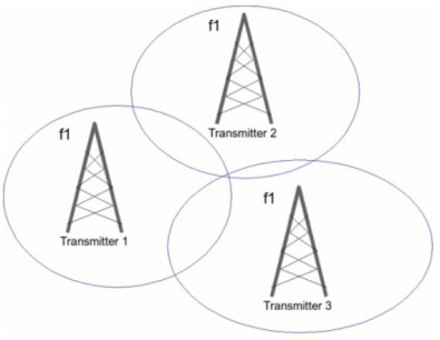 A Single Frequency Network (SNF) requires all transmitters to highly synchronized to minimize interference between RF signals when they arrive at a receive point. Click to enlarge.