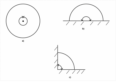 Figure 1. In (a) sound source in free air radiates into a sphere. In (b) where the source is located on the ground, pressure radiates into a hemisphere. In (c) the source is located at the junction of a floor and wall and the sound pressure radiates into a quarter sphere.