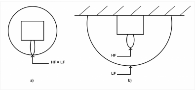 Figure 2. In drawing (a) the legacy speaker is equalised so that LF = HF. In drawing (b), the same speaker is then located near a wall. Note that the HF output remains unchanged but the LF level has increased.