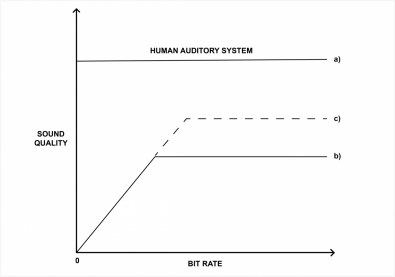 In Figure 5 we see the performance of the HAS needs to be equalled or exceeded for high quality reproduction. At (b) the quality of a codec stops increasing with bit rate. At (c) the quality stops increasing at a higher bit rate with a better speaker. In fact at (b) it is not the codec that is being tested, it is the speaker. This is how inferior speakers can mask the performance of inadequate codecs or insufficient bit rates.
