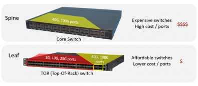 Leaf switches are primarily used for lower-rate channels. To get the required bandwidth for video may require more expensive Spine switching. Click to enlarge.