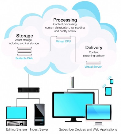"As this Figure shows, all the main steps for delivering a video product can be handled within the cloud. The cloud ""product"" consists of virtual hardware functionality (CPUs and storage) plus the applications to execute the needed processes"