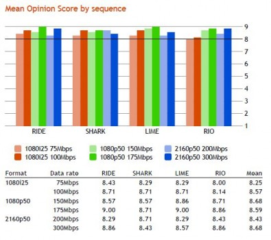 Figure 1. Mean opinion score of recorded output of real-time V-Nova P.Link 2.0 encoder compared to uncompressed source as rated by seven experienced viewers.  (click to enlarge).