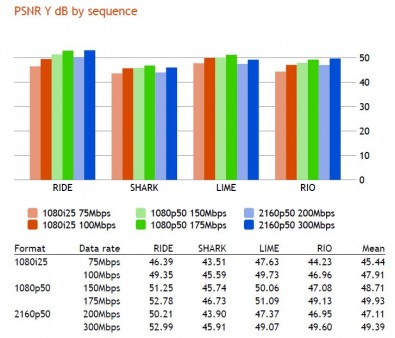 Figure 2. The average PSNR ranged from 45.44 dB for the 75Mbps interlaced high-definition format, to 49.39 dB for the 300Mbps ultra-high-definition format.  (click to enlarge).