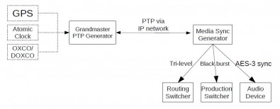 Figure 2. Example of intermixed sync distribution system employing IEEE-1588v2/PTP.
