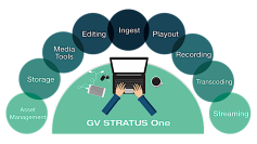 The idea behind GV STRATUS One is to combine multiple functions into one workflow.