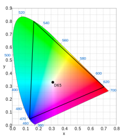 Despite all the publicity over HDR, the expanded color gamut defined by the ITU BT.2020 standard makes just as big a contribution to picture quality.