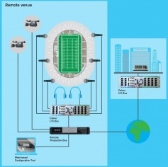 The RP1 core quickly embeds audio into existing video-transport mechanisms, while its modular I/O backbone accepts any of Calrec's I/O cards. Click to enlarge.
