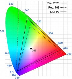 CIE 1931 Chromanicity diagram showing the color gamut of UHDTV (Rec. 2020), DCI (P3) and HDTV (Rec. 709). Click to enlarge.