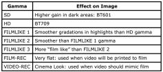 Figure 1: AJ-HDX2700 VariCam shooting gammas.