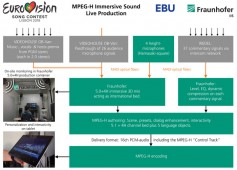 Schematic of the MPEG-H Audio production. Click to enlarge.