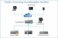 SocialMediaBox workflow.