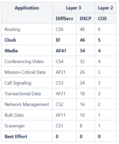 Diagram 4 – Mapping of DSCP to COS according to recommendations in AES67:2018. PTP Traffic marked with DSCP 46 will use a higher queue (e.g. 5) than the Audio or video traffic, marked with 34.