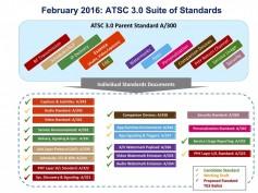 ATSC 3.0.  Click to enlarge.