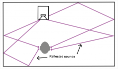 Figure 2.  In a real listening environment, most of the sound received by the listener comes from reflected surfaces. With legacy speakers that are inaccurate off-axis, most of the sound is coloured. Instead of fixing the speakers, the sound has to be absorbed by walls at great cost.  (Click to enlarge).