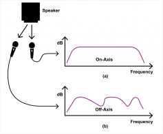 Figure 1.  At a) the sound on axis may have a prefect frequency response, but that is not enough. Typically, the sound off axis (b) is highly coloured because of directivity problems. Real sound sources do not have axes, so loudspeakers like this cannot sound like real sound sources.  (Click to enlarge).