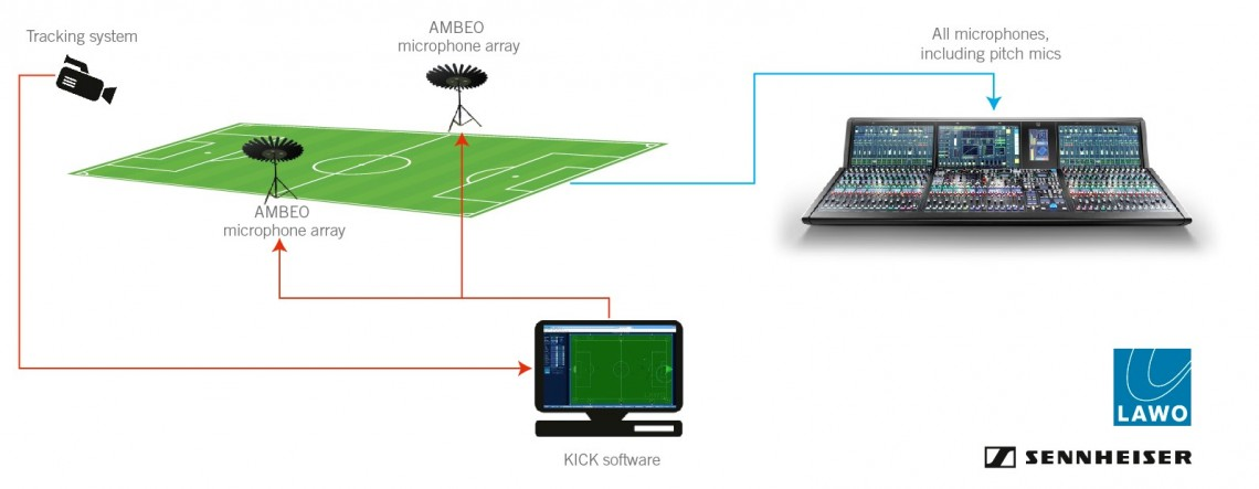 Kick brings together camera, microphones, and console in a single live production workflow.