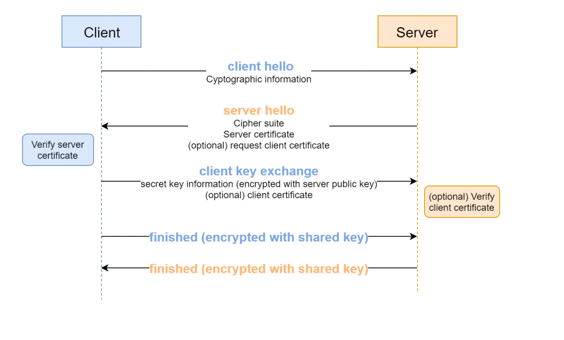 Figure 7 - Key exchange mechanism (simplified) to enable TLS traffic.