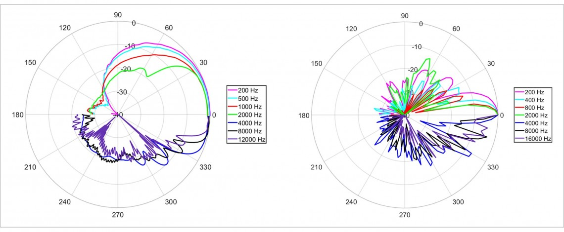The polar response of a single Sennheiser MKH8070 shotgun microphone (left).  The polar response of the AMBEO Sports Microphone Array, showing a marked increase in directivity and rear / off-axis rejection (right).